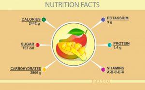 Mango nutrition facts, organic mangoes online, alphonso mango online,